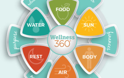 Thursday Night Virtual Yoga with Tami & Kelly – Our theme this week is WELLNESS 360 – SUN